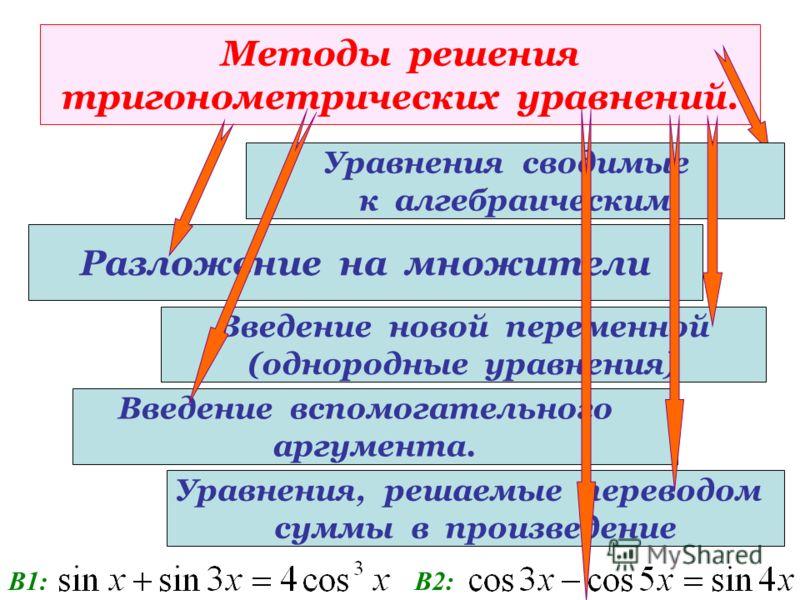 Методы решения тригонометрических уравнений. Разложение на множители Вариант 1:Вариант 2: Уравнения сводимые к алгебраическим Введение новой переменной (однородные уравнения) Введение вспомогательного аргумента.
