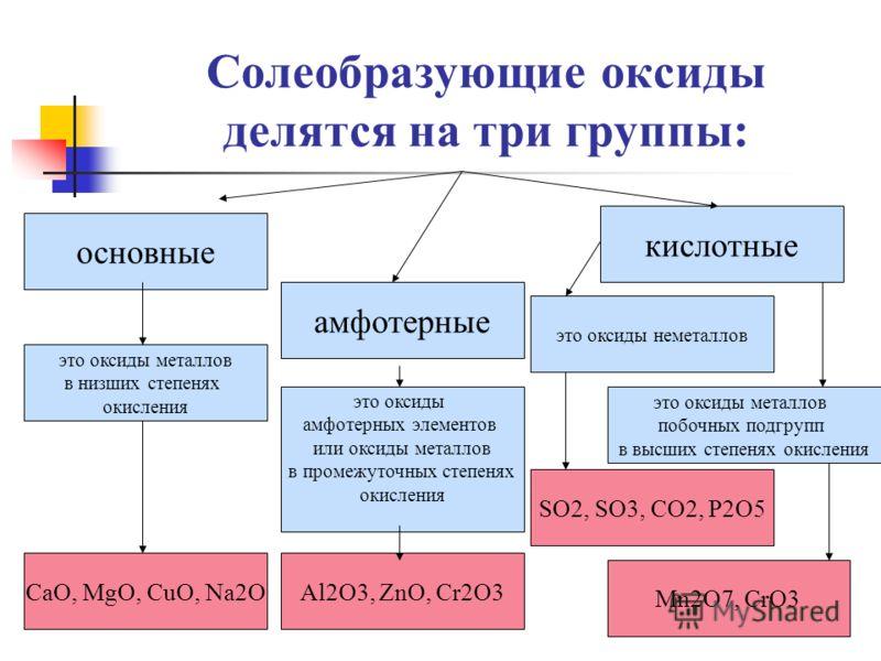 Солеобразующие оксиды делятся на три группы: основные амфотерные кислотные это оксиды металлов в низших степенях окисления это оксиды амфотерных элементов или оксиды металлов в промежуточных степенях окисления это оксиды неметаллов CaO, MgO, CuO, Na2