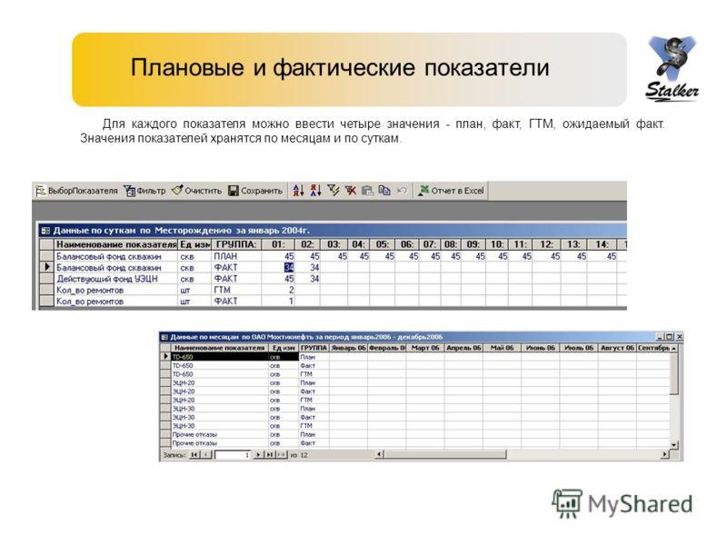 Плановые и фактические показатели Для каждого показателя можно ввести четыре значения - план, факт, ГТМ, ожидаемый факт. Значения показателей хранятся по месяцам и по суткам.