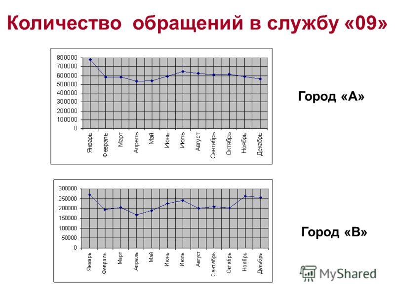 Количество обращений в службу «09» Город «А» Город «В»