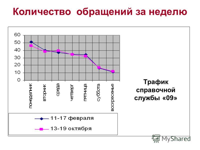 Количество обращений за неделю Трафик справочной службы «09»