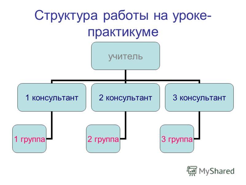 Структура работы на уроке- практикуме учитель 1 консультант 1 группа 2 консультант 2 группа 3 консультант 3 группа