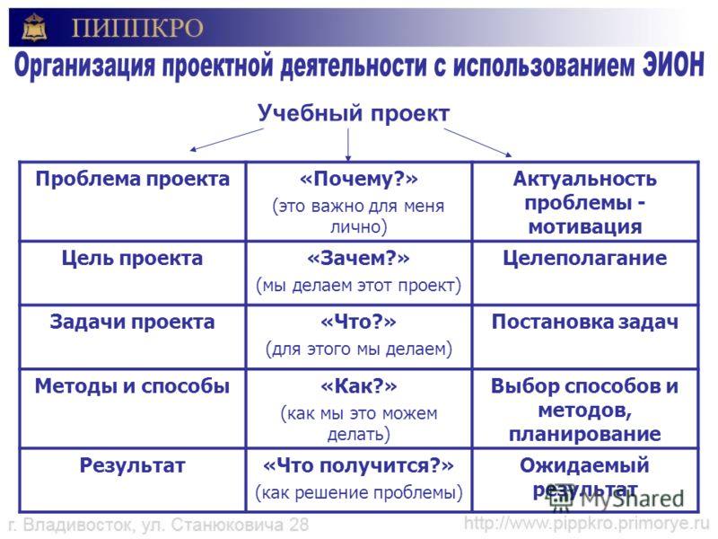 Учебный проект Проблема проекта«Почему?» (это важно для меня лично) Актуальность проблемы - мотивация Цель проекта«Зачем?» (мы делаем этот проект) Целеполагание Задачи проекта«Что?» (для этого мы делаем) Постановка задач Методы и способы«Как?» (как м