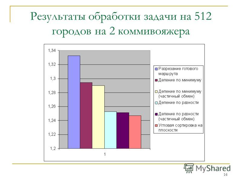 16 Результаты обработки задачи на 512 городов на 2 коммивояжера
