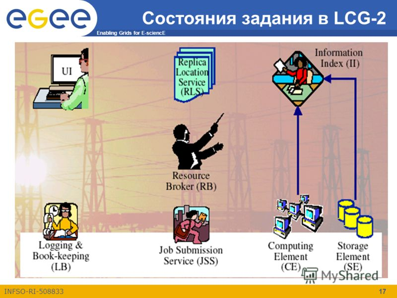 Enabling Grids for E-sciencE INFSO-RI-508833 17 Состояния задания в LCG-2