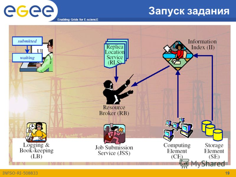 Enabling Grids for E-sciencE INFSO-RI-508833 19 Запуск задания