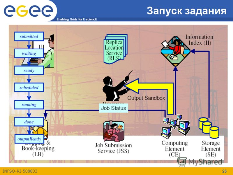 Enabling Grids for E-sciencE INFSO-RI-508833 25 Запуск задания