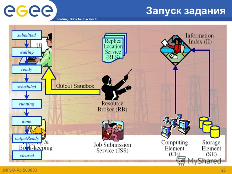 Enabling Grids for E-sciencE INFSO-RI-508833 26 Запуск задания