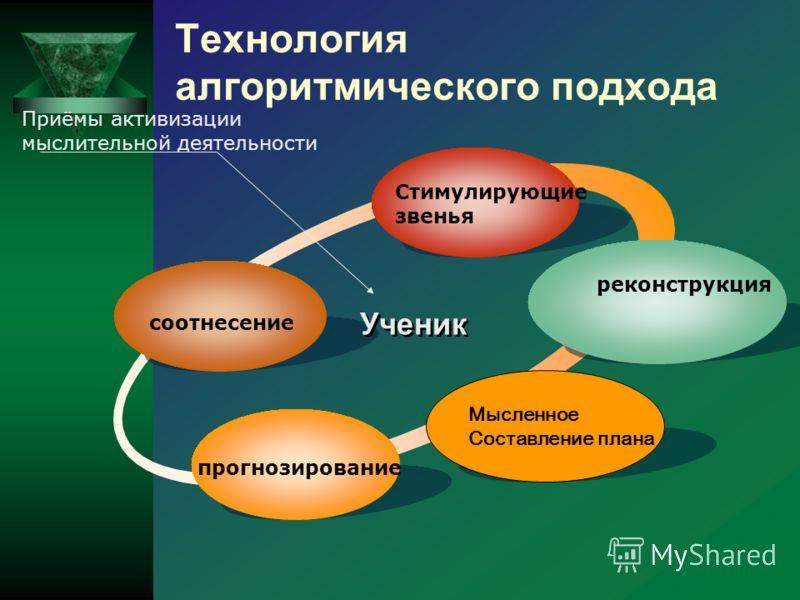 Мысленное Составление плана соотнесение Стимулирующие звенья реконструкция прогнозирование Ученик Приёмы активизации мыслительной деятельности Технология алгоритмического подхода