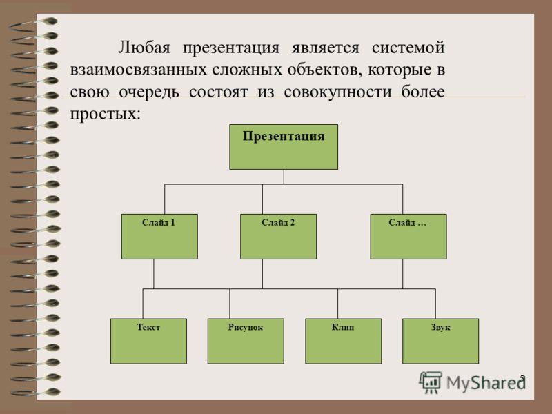 5 Любая презентация является системой взаимосвязанных сложных объектов, которые в свою очередь состоят из совокупности более простых: Презентация Слайд 1Слайд 2Слайд … ТекстРисунокКлипЗвук