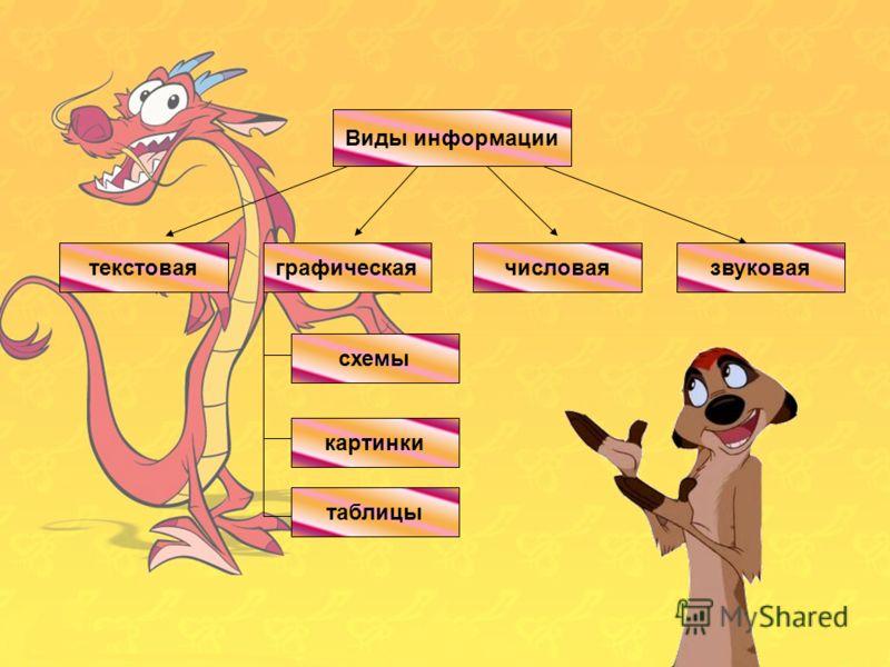 Виды информации числоваятекстовая картинки графическаязвуковаятекстовая Виды информации числоваязвуковаяграфическая схемы 1234 А БВГ