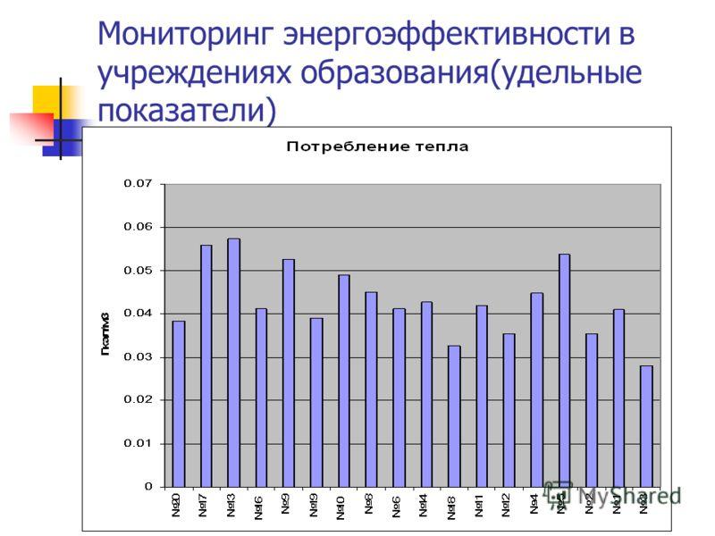 Мониторинг энергоэффективности в учреждениях образования(удельные показатели)