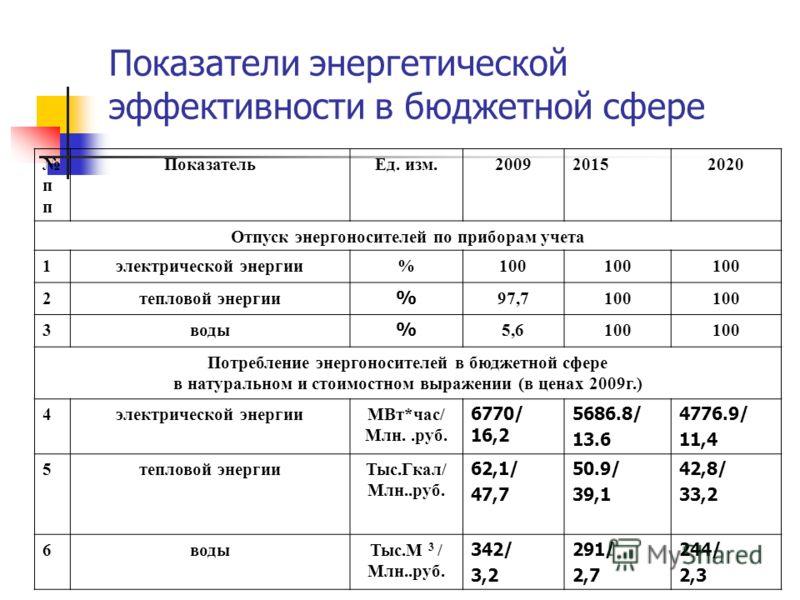 Показатели энергетической эффективности в бюджетной сфере п Показатель Ед. изм.200920152020 Отпуск энергоносителей по приборам учета 1 электрической энергии%100 2 тепловой энергии % 97,7100 3 воды % 5,6100 Потребление энергоносителей в бюджетной сфер
