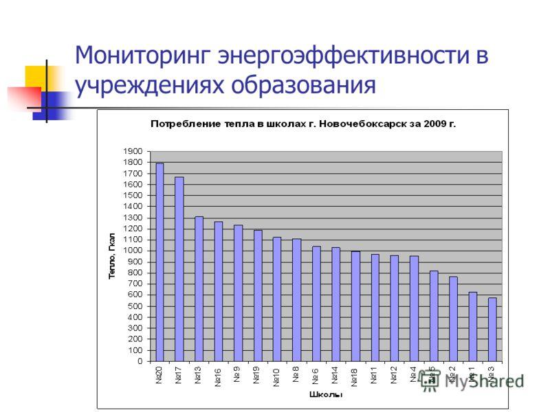 Мониторинг энергоэффективности в учреждениях образования