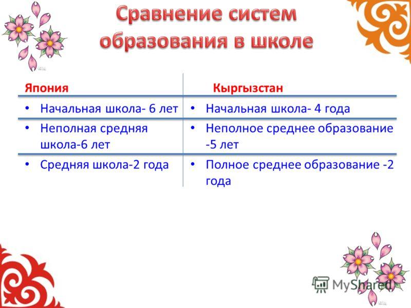 Япония Начальная школа- 6 лет Неполная средняя школа-6 лет Средняя школа-2 года Кыргызстан Начальная школа- 4 года Неполное среднее образование -5 лет Полное среднее образование -2 года