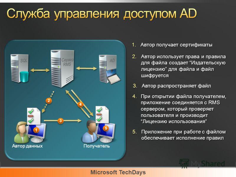 Microsoft TechDays Автор данных Получатель 2.Автор использует права и правила для файла создает Издательскую лицензию для файла и файл шифруется 3.Автор распространяет файл 4.При открытии файла получателем, приложение соединяется с RMS сервером, кото