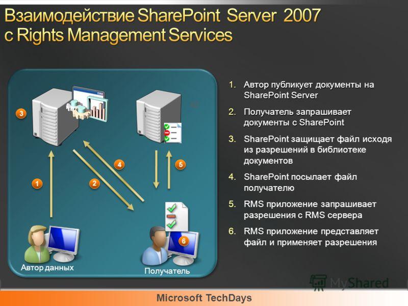 Microsoft TechDays Автор данных Получатель 1 1 5 5 2 2 4 4 3 3 6 6 1.Автор публикует документы на SharePoint Server 2.Получатель запрашивает документы с SharePoint 3.SharePoint защищает файл исходя из разрешений в библиотеке документов 4.SharePoint п