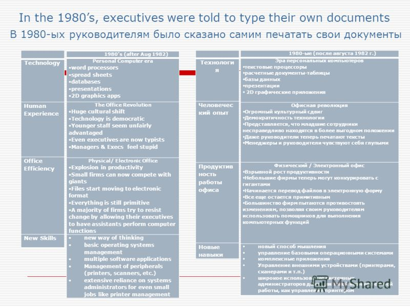 1980s (after Aug 1982) Personal Computer era word processors spread sheets databases presentations 2D graphics apps The Office Revolution Huge cultural shift Technology is democratic Younger staff seem unfairly advantaged Even executives are now typi