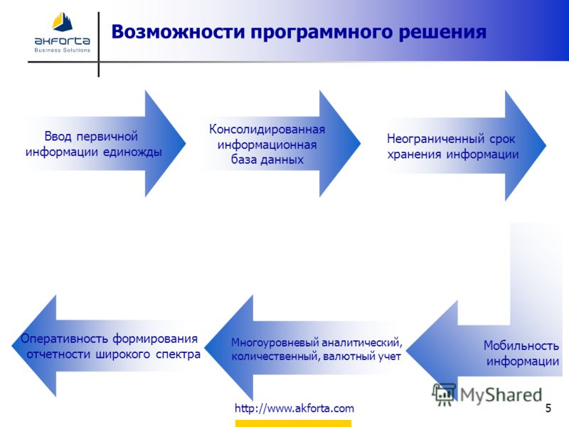 http://www.akforta.com5 Возможности программного решения Консолидированная информационная база данных Ввод первичной информации единожды Неограниченный срок хранения информации Мобильность информации Многоуровневый аналитический, количественный, валю