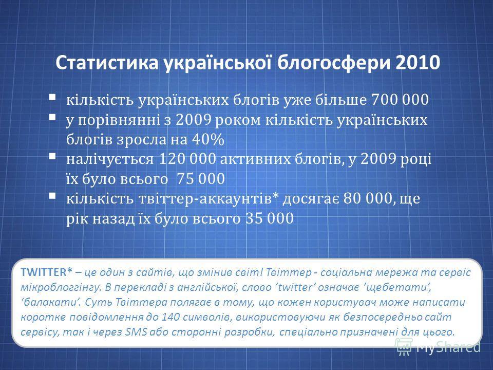 Статистика української блогосфери 2010 кількість українських блогів уже більше 700 000 у порівнянні з 2009 роком кількість українських блогів зросла на 40% налічується 120 000 активних блогів, у 2009 році їх було всього 75 000 кількість твіттер-аккау