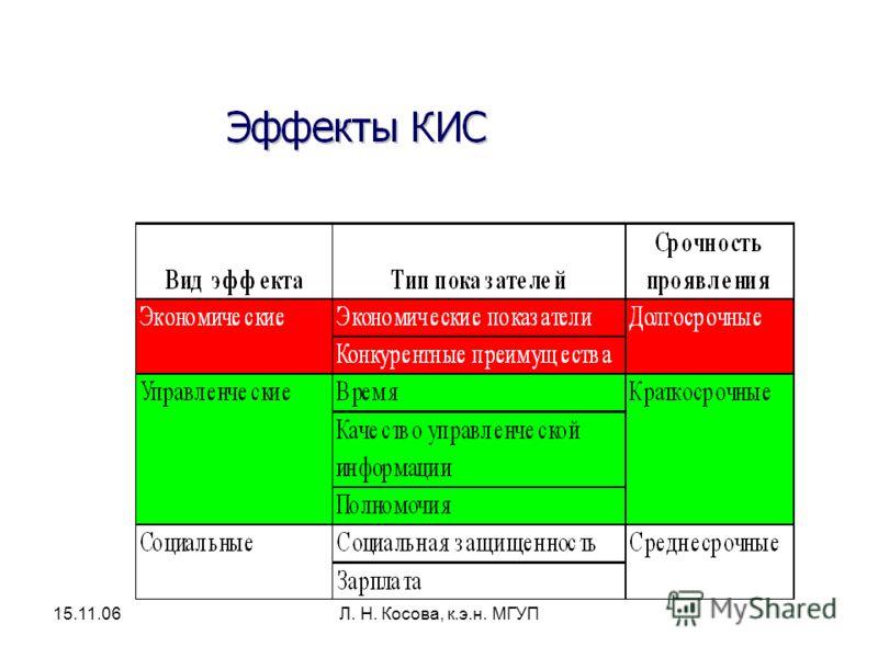 15.11.06Л. Н. Косова, к.э.н. МГУП