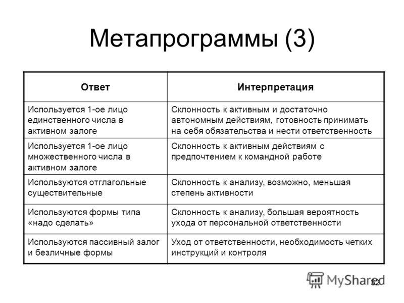 32 Метапрограммы (3) ОтветИнтерпретация Используется 1-ое лицо единственного числа в активном залоге Склонность к активным и достаточно автономным действиям, готовность принимать на себя обязательства и нести ответственность Используется 1-ое лицо мн