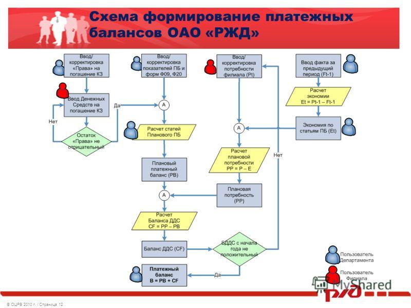 ©ОЦРВ 2010 г. / Страница 12 Схема формирование платежных балансов ОАО «РЖД»