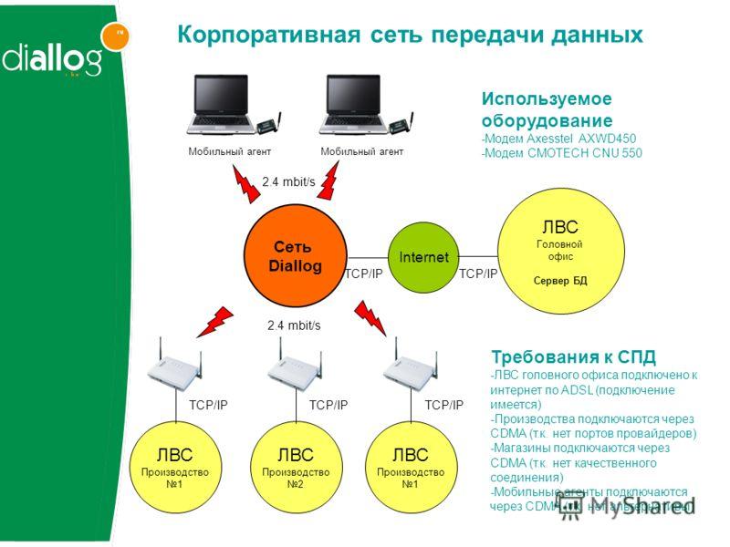 Cеть Diallog Internet 2.4 mbit/s TCP/IP ЛВС Головной офис Сервер БД Мобильный агент 2.4 mbit/s Мобильный агент TCP/IP ЛВС Производство 1 TCP/IP ЛВС Производство 2 TCP/IP ЛВС Производство 1 TCP/IP Требования к СПД -ЛВС головного офиса подключено к инт