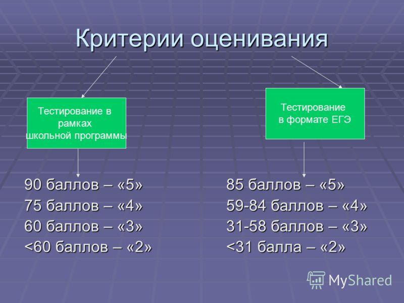 Критерии оценивания 90 баллов – «5»85 баллов – «5» 75 баллов – «4»59-84 баллов – «4» 60 баллов – «3»31-58 баллов – «3»