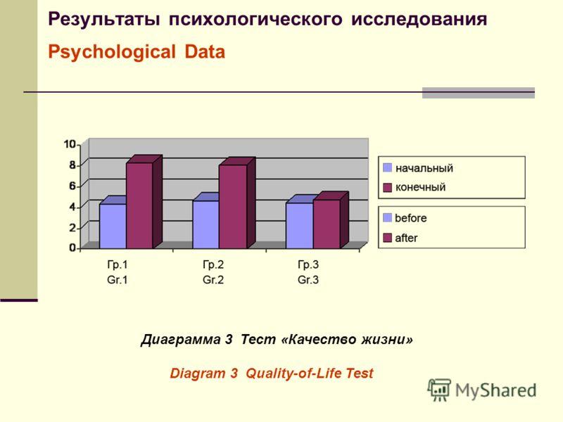 Результаты психологического исследования Psychological Data Диаграмма 3 Тест «Качество жизни» Diagram 3 Quality-of-Life Test