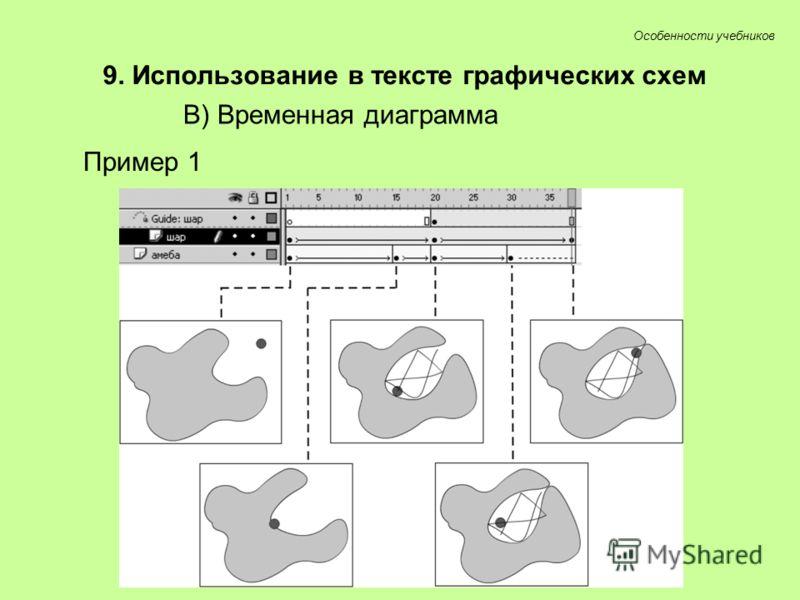 Особенности учебников 9. Использование в тексте графических схем В) Временная диаграмма Пример 1