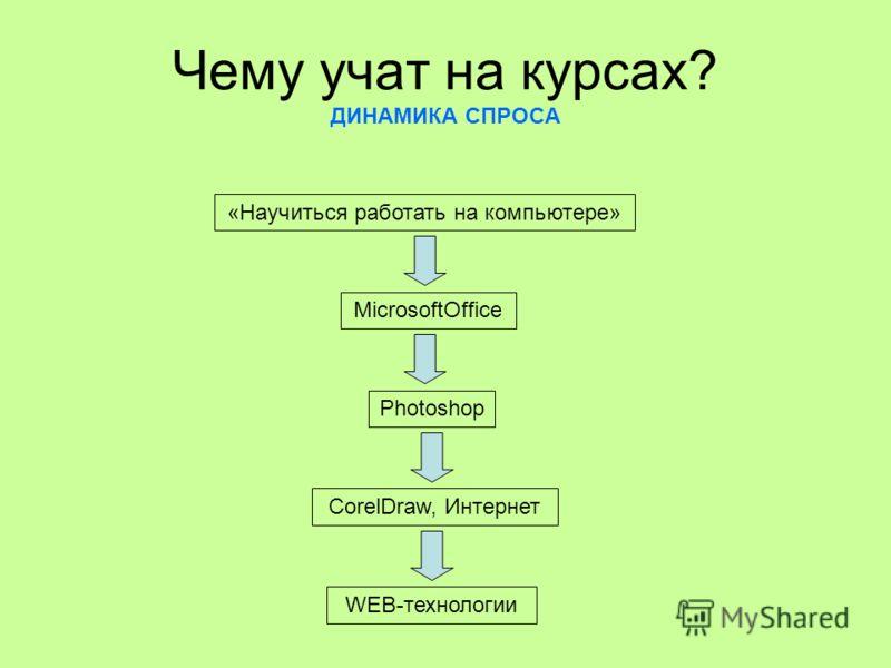 Чему учат на курсах? ДИНАМИКА СПРОСА «Научиться работать на компьютере» MicrosoftOffice Photoshop CorelDraw, Интернет WEB-технологии
