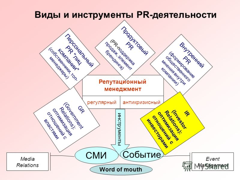 2 регулярный Виды и инструменты PR-деятельности Репутационный менеджмент Продуктовый PR (PR-поддержка продаж, элемент брендинга) GR (Government Relations): оптимизация отношений с властями Персональный PR