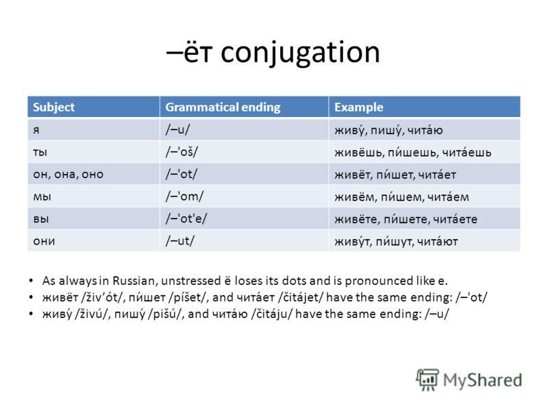 –ёт conjugation SubjectGrammatical endingExample я/–u/живу́, пишу́, чита́ю ты/–'oš/живёшь, пи́шешь, читаешь он, она, оно/–'ot/живёт, пи́шет, читает мы/–'om/живём, пи́шем, читаем вы/–'ot'e/живёте, пи́шете, читаете они/–ut/живу́т, пишут, чита́ют As alw