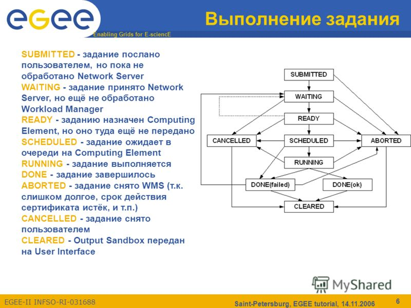 Enabling Grids for E-sciencE EGEE-II INFSO-RI-031688 Saint-Petersburg, EGEE tutorial, 14.11.2006 6 Выполнение задания SUBMITTED - задание послано пользователем, но пока не обработано Network Server WAITING - задание принято Network Server, но ещё не
