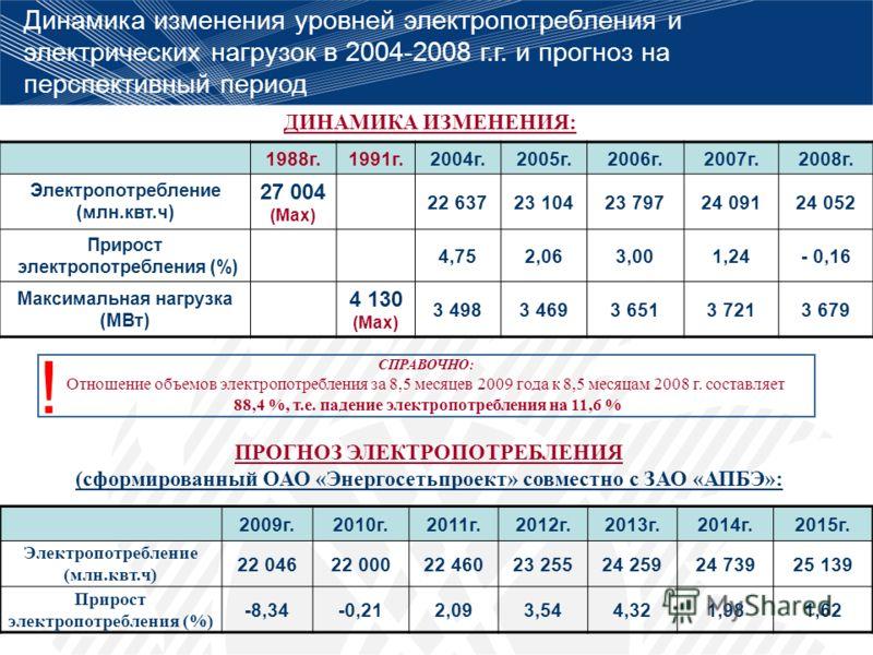 Динамика изменения уровней электропотребления и электрических нагрузок в 2004-2008 г.г. и прогноз на перспективный период ДИНАМИКА ИЗМЕНЕНИЯ: СПРАВОЧНО: Отношение объемов электропотребления за 8,5 месяцев 2009 года к 8,5 месяцам 2008 г. составляет 88