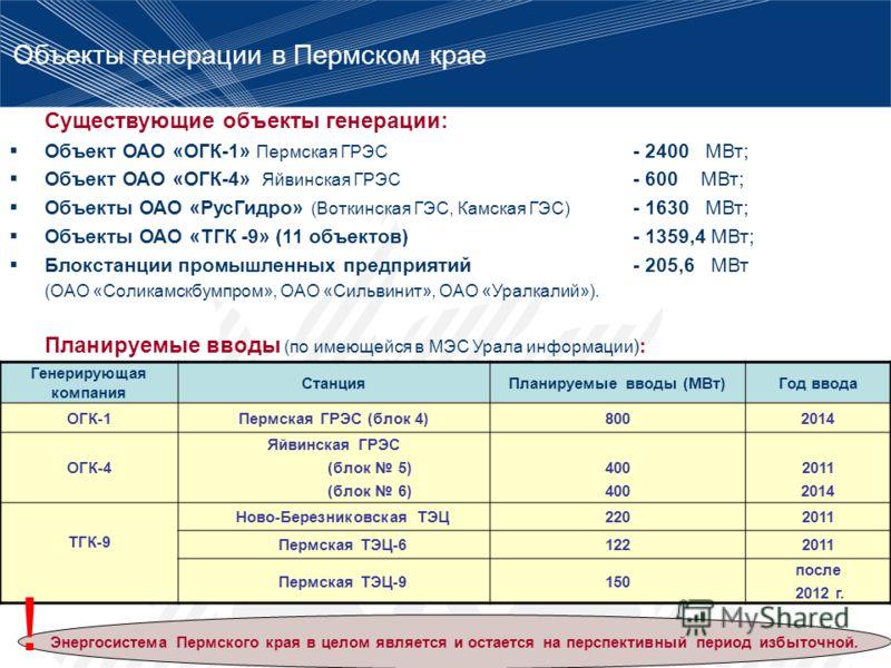 Генерирующая компания СтанцияПланируемые вводы (МВт)Год ввода ОГК-1Пермская ГРЭС (блок 4)8002014 ОГК-4 Яйвинская ГРЭС (блок 5) (блок 6) 400 2011 2014 ТГК-9 Ново-Березниковская ТЭЦ2202011 Пермская ТЭЦ-61222011 Пермская ТЭЦ-9150 после 2012 г. Существую