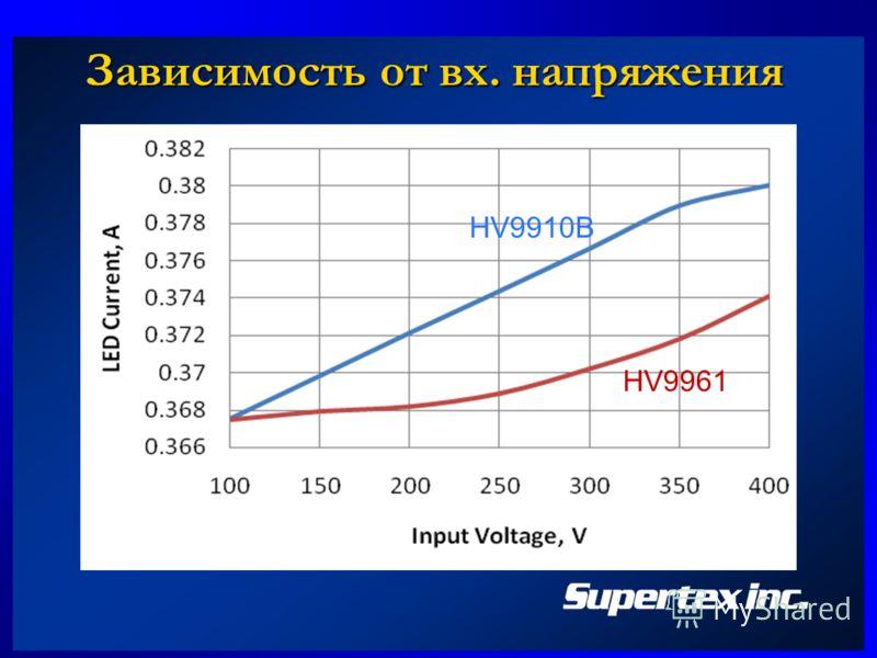 Зависимость от вх. напряжения HV9961 HV9910B