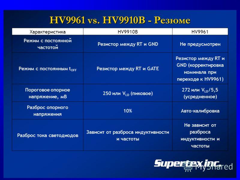 HV9961 vs. HV9910B - Резюме ХарактеристикаHV9910BHV9961 Режим с постоянной частотой Резистор между RT и GNDНе предусмотрен Режим с постоянным t OFF Резистор между RT и GATE Резистор между RT и GND (корректировка номинала при переходе к HV9961) Порого