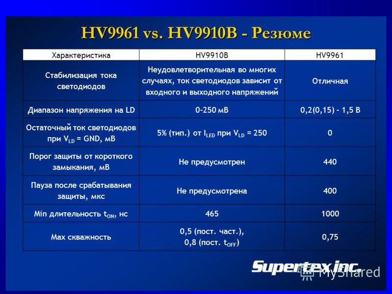 HV9961 vs. HV9910B - Резюме ХарактеристикаHV9910BHV9961 Стабилизация тока светодиодов Неудовлетворительная во многих случаях, ток светодиодов зависит от входного и выходного напряжений Отличная Диапазон напряжения на LD0–250 мВ0,2(0,15) – 1,5 В Остат