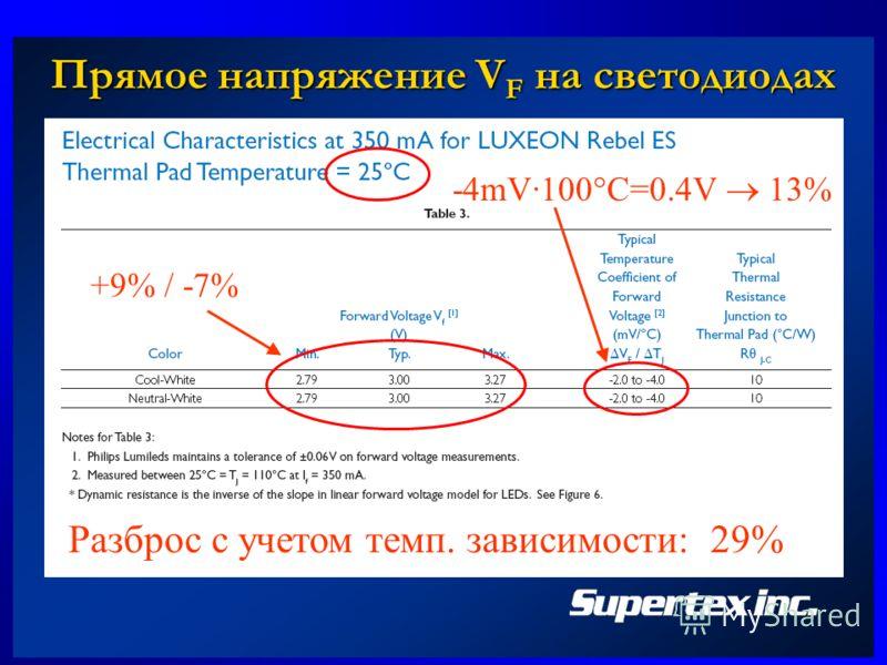 Прямое напряжение V F на светодиодах +9% / -7% -4mV·100 C=0.4V 13% Разброс с учетом темп. зависимости: 29%
