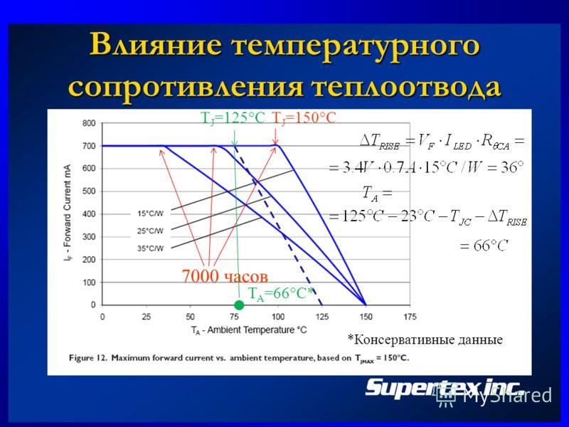 Влияние температурного сопротивления теплоотвода 7000 часов T J =150 CT J =125 C T A =66 C* *Консервативные данные
