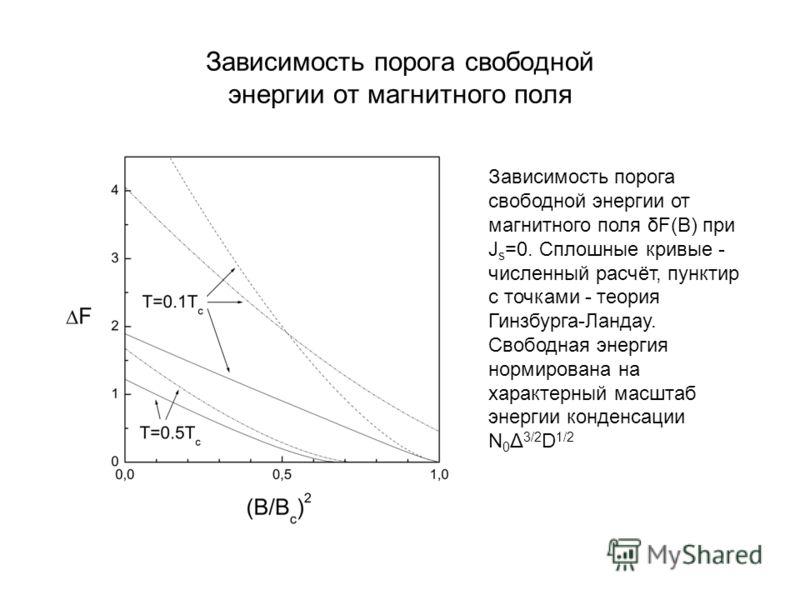Зависимость порога свободной энергии от магнитного поля Зависимость порога свободной энергии от магнитного поля δF(B) при J s =0. Сплошные кривые - численный расчёт, пунктир с точками - теория Гинзбурга-Ландау. Свободная энергия нормирована на характ