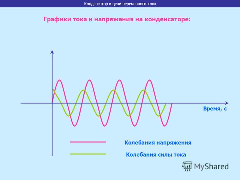Время, с Колебания напряжения Колебания силы тока Графики тока и напряжения на конденсаторе: Конденсатор в цепи переменного тока