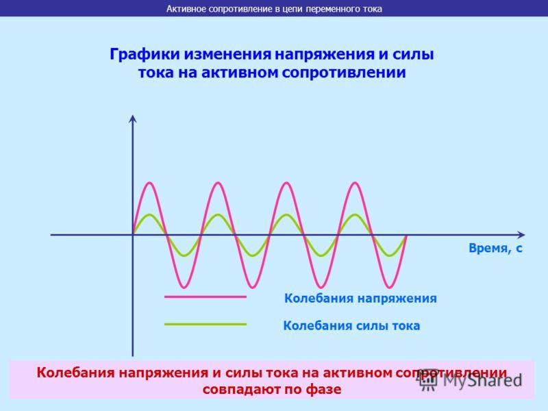 Время, с Колебания напряжения Колебания силы тока Графики изменения напряжения и силы тока на активном сопротивлении Колебания напряжения и силы тока на активном сопротивлении совпадают по фазе Активное сопротивление в цепи переменного тока