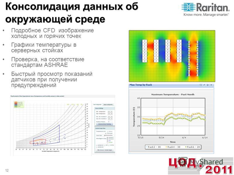 Подробное CFD изображение холодных и горячих точек Графики температуры в серверных стойках Проверка, на соответствие стандартам ASHRAE Быстрый просмотр показаний датчиков при получении предупреждений 12 Консолидация данных об окружающей среде