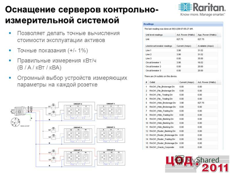 Позволяет делать точные вычисления стоимости эксплуатации активов Точные показания (+/- 1%) Правильные измерения кВт/ч (В / A / кВт / кВА) Огромный выбор устройств измеряющих параметры на каждой розетке Оснащение серверов контрольно- измерительной си