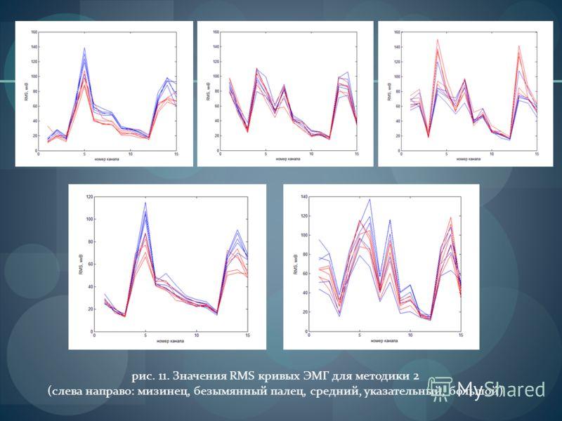 рис. 11. Значения RMS кривых ЭМГ для методики 2 (слева направо: мизинец, безымянный палец, средний, указательный, большой)