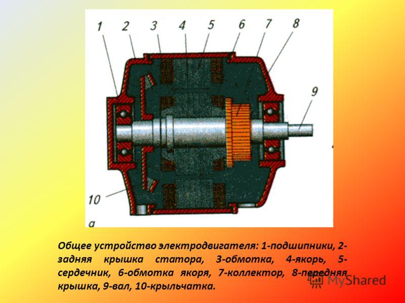 Общее устройство электродвигателя: 1-подшипники, 2- задняя крышка статора, 3-обмотка, 4-якорь, 5- сердечник, 6-обмотка якоря, 7-коллектор, 8-передняя крышка, 9-вал, 10-крыльчатка.