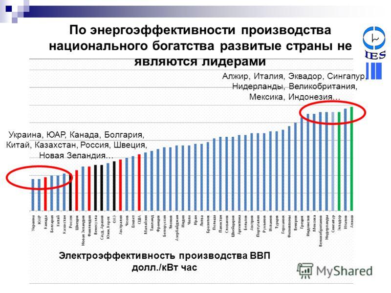 По энергоэффективности производства национального богатства развитые страны не являются лидерами Электроэффективность производства ВВП долл./кВт час Украина, ЮАР, Канада, Болгария, Китай, Казахстан, Россия, Швеция, Новая Зеландия… Алжир, Италия, Эква